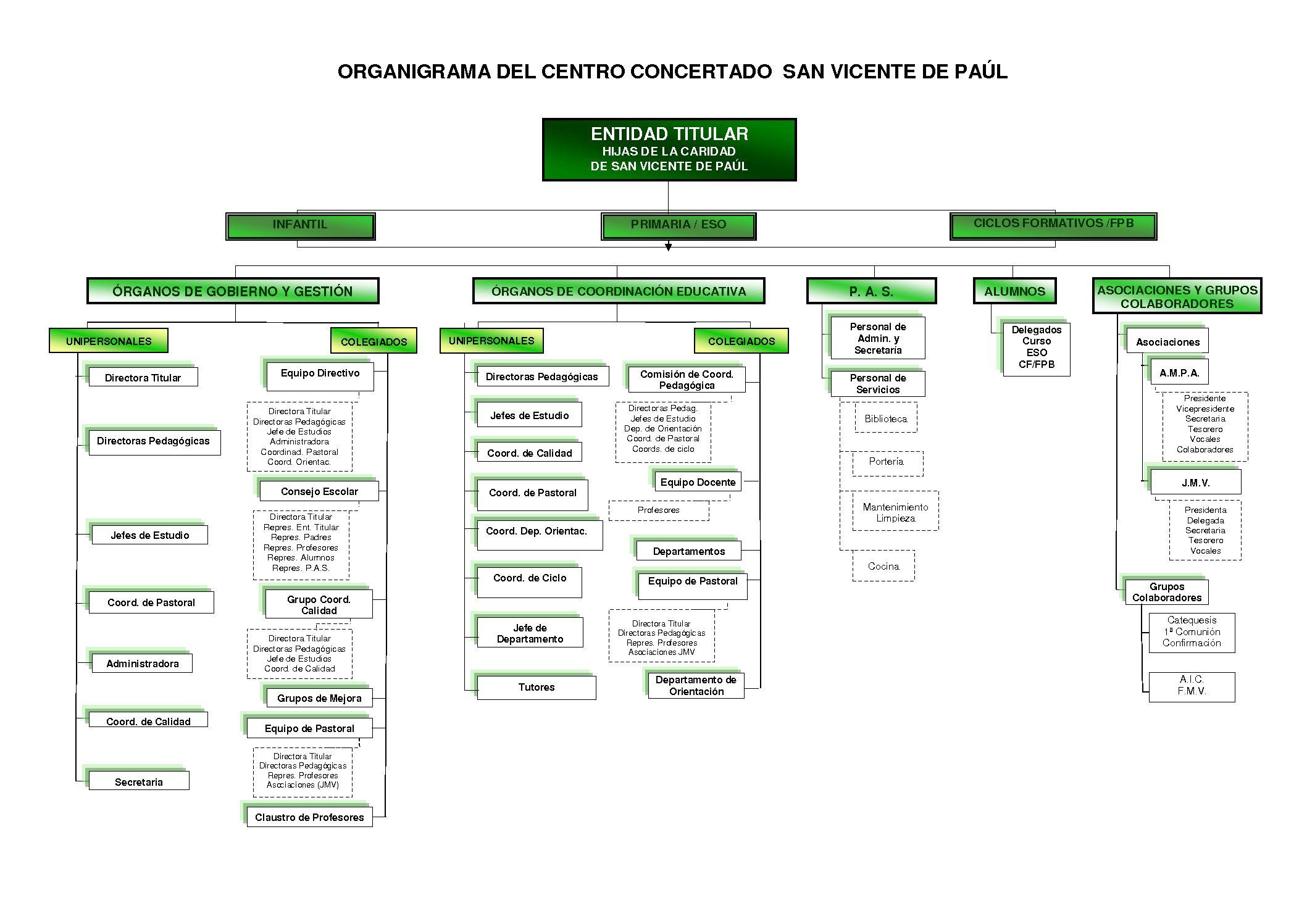 OrganigramaColegioPaulas